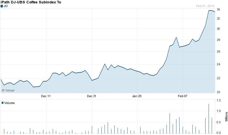 A kávé ETF-ek jól lekövették a tőzsdei arabica kontraktus árfolyam alakulását. Az iPath kávé ETF 53 százalékot emelkedett az év elejétől, a napi forgalom 8 millió dollár feletti; Forrás: Indexmundi, Yahoo, London Stock Exchange, zold-kave.eu, Conclude Zrt.