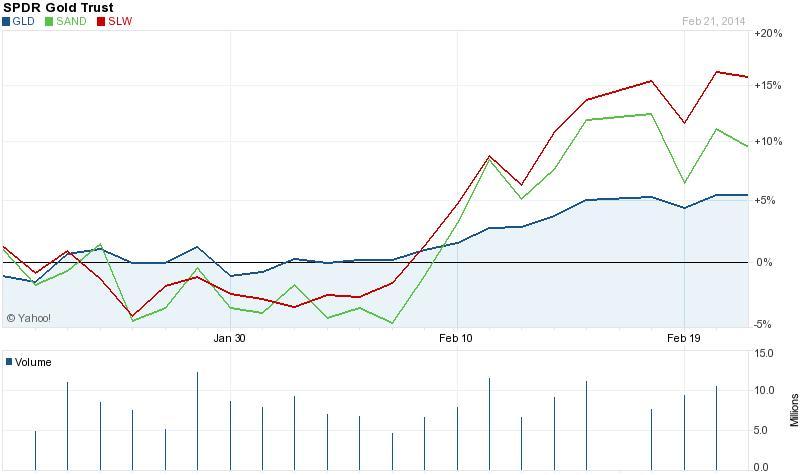 Az arany royalty cégek részvényeinek árfolyama kétszer-háromszor jobban emelkedett az arany mozgását egy az egyben leképező SPDR Gold Trusténál az utóbbi egy hónapban; Forrás: Yahoo, Conclude Zrt.