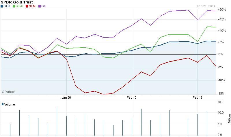 A Goldcorp részvényei közel négyszer, a Barrické több mint kétszer jobban drágultak, mint az SPDR Gold Trust, míg a Newmont papírjai 5 százalékkal leértékelődtek az utóbbi egy hónapban  ; Forrás: Yahoo, Conclude Zrt.