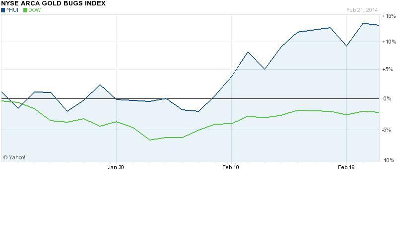 Miközben az aranybánya-részvényekbe fektető ETF-k indexe, a HUI 13 százalékkal nőtt, a Dow Jones részvényindex 2,5 százalékkal az utóbbi egy hónapban  ; Forrás: Yahoo, Conclude Zrt.