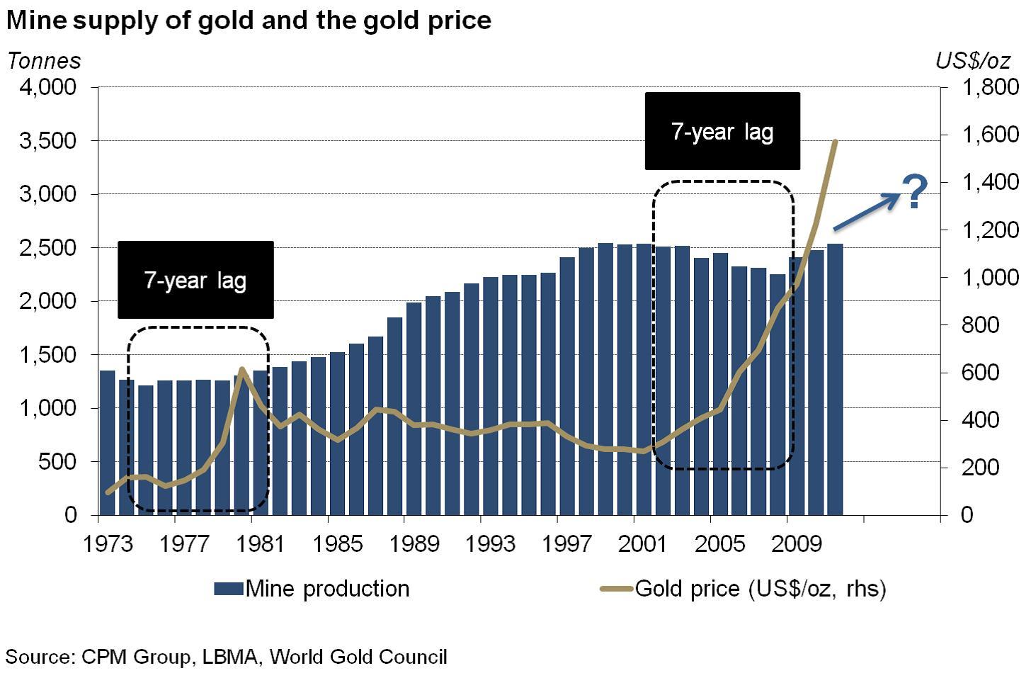 Az arany árának emelkedésére a kitermelés hétéves késéssel válaszol… Forrás: Pierre Lassonde-Gold Forum Denver 2012, Conclude Zrt.