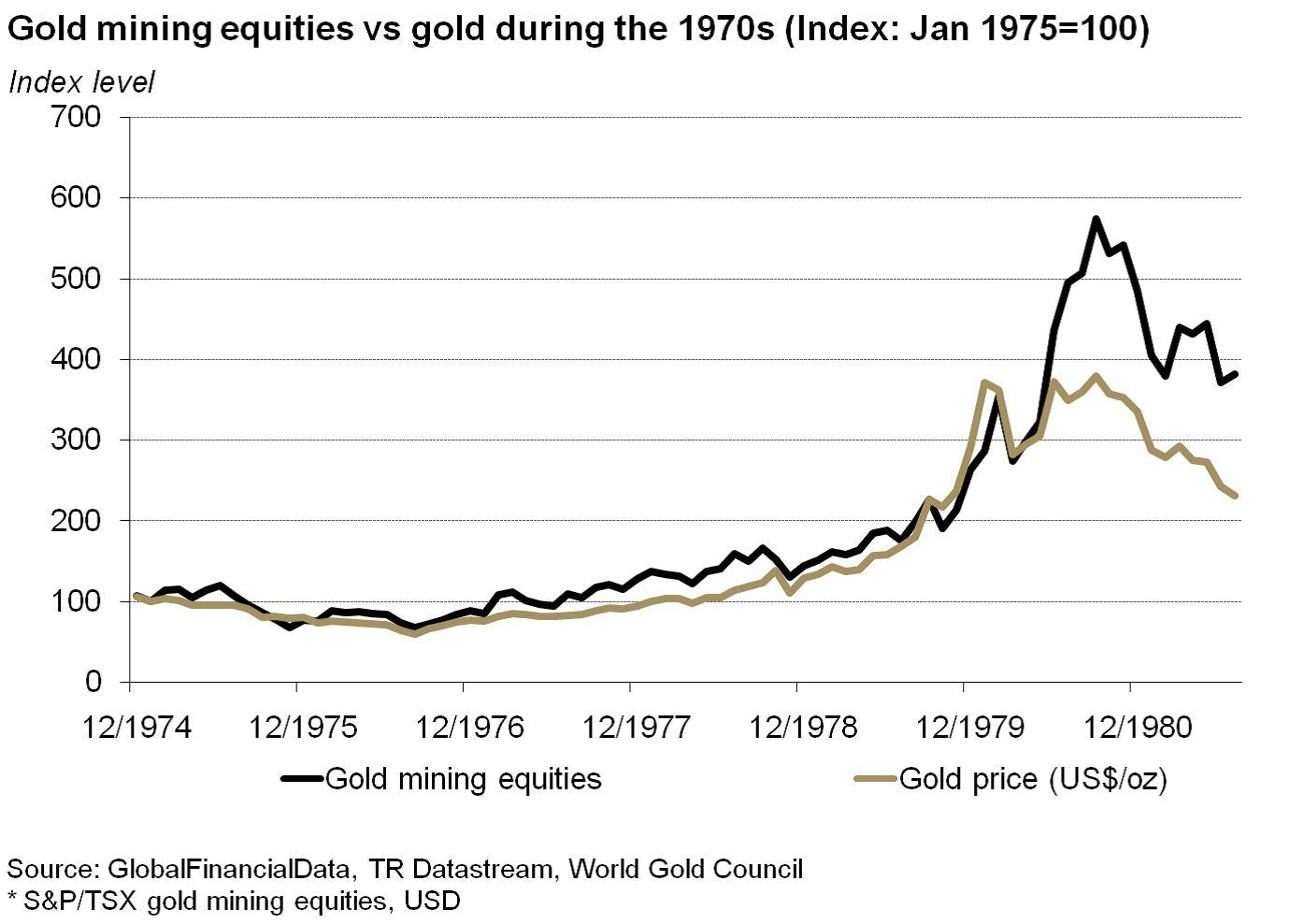 Az aranybánya-cégek részvényeinek árfolyam-emelkedése a 70-es évek végéig;Forrás: Pierre Lassonde-Gold Forum Denver 2012, Conclude Zrt.
