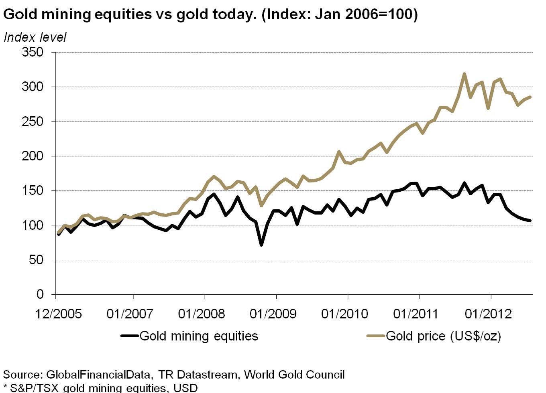3. grafikon:.. az utóbbi 7 évben azonban ennek pont az ellenkezője történik… Forrás: Pierre Lassonde-Gold Forum Denver 2012, Conclude Zrt.