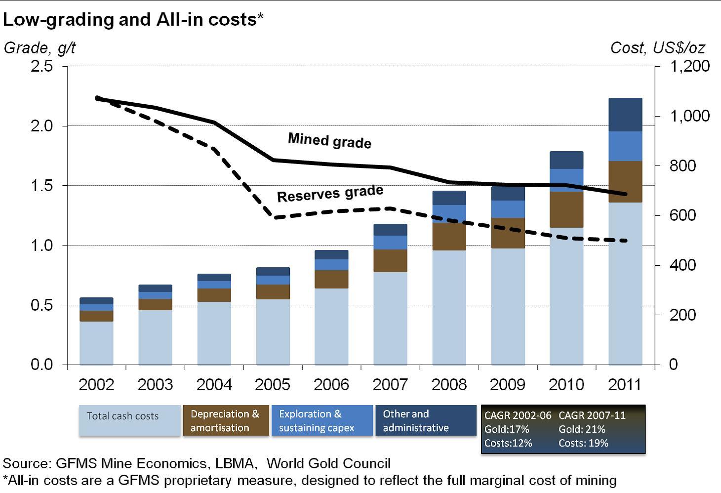 az aranybányászat üzleti fundamentumainak romlása; Forrás: Pierre Lassonde-Gold Forum Denver 2012, Conclude Zrt.