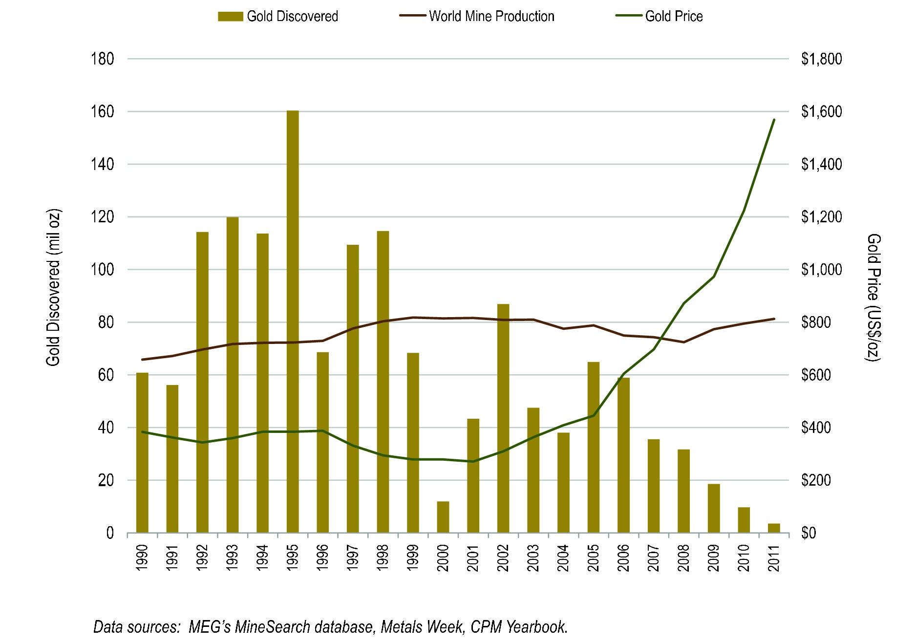 5. grafikon: Csökkenő kitermelés; Forrás: Pierre Lassonde-Gold Forum Denver 2012, Conclude Zrt.