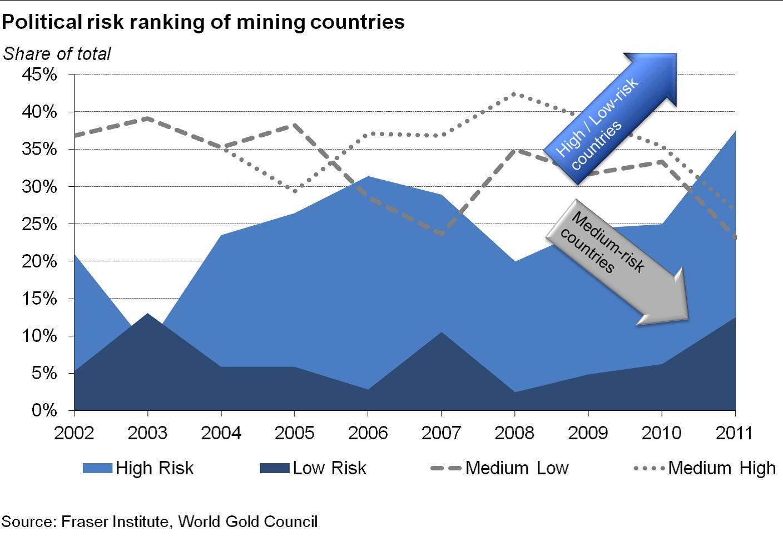 A természet erőforrások államosítása polarizálja a termelést; Forrás: Pierre Lassonde-Gold Forum Denver 2012, Conclude Zrt.