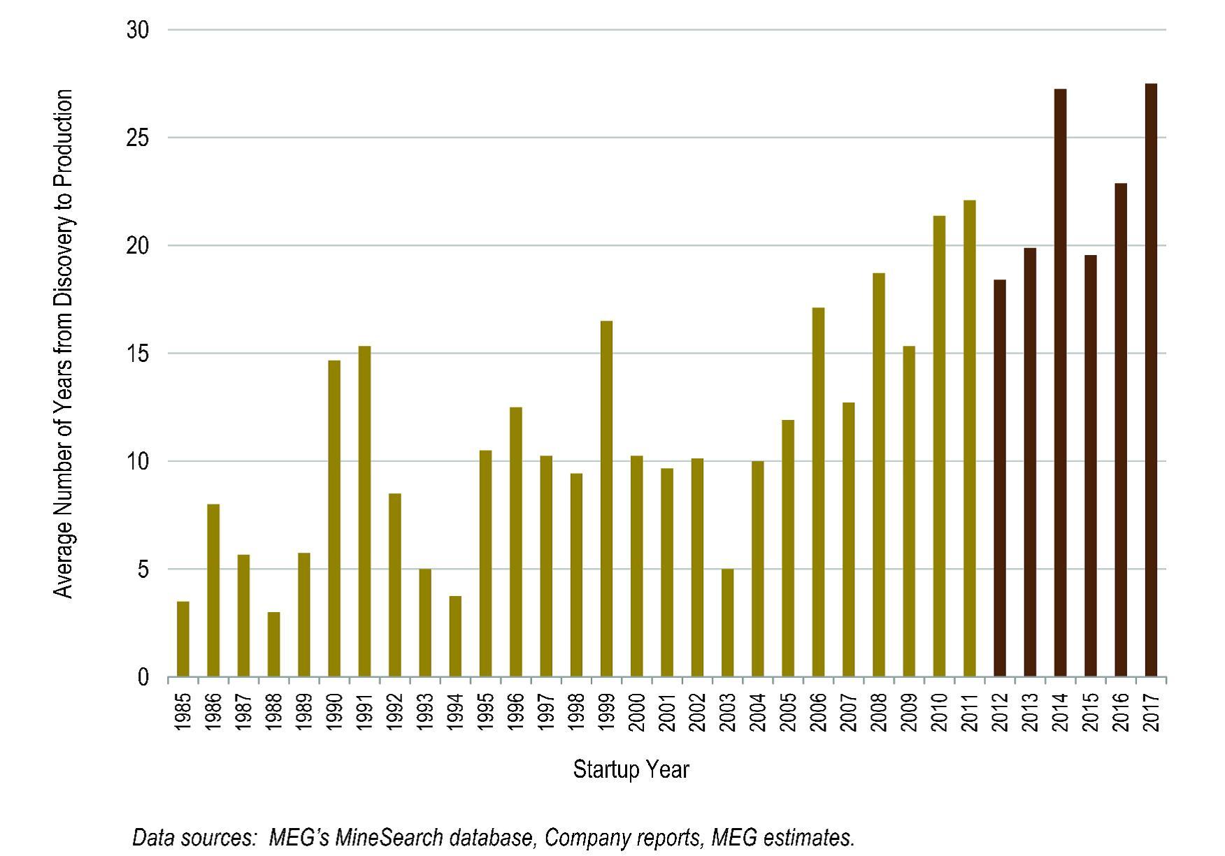Hosszabb időbe telik a feltárt aranyat kitermelni;Forrás: Pierre Lassonde-Gold Forum Denver 2012, Conclude Zrt.