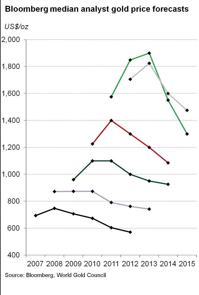 9. grafikon: Elemzők: barátok vagy ellenségek? Forrás: Pierre Lassonde-Gold Forum Denver 2012, Conclude Zrt.