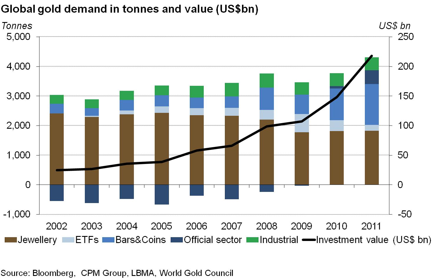 10. grafikon: Az aranykereslet rendületlenül nő, Forrás: Pierre Lassonde-Gold Forum Denver 2012, Conclude Zrt.