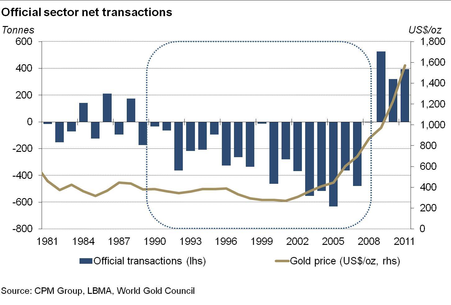 11. grafikon: A központi bankok 20 év után váltak nettó aranyvásárlóvá… Forrás: Pierre Lassonde-Gold Forum Denver 2012, Conclude Zrt.