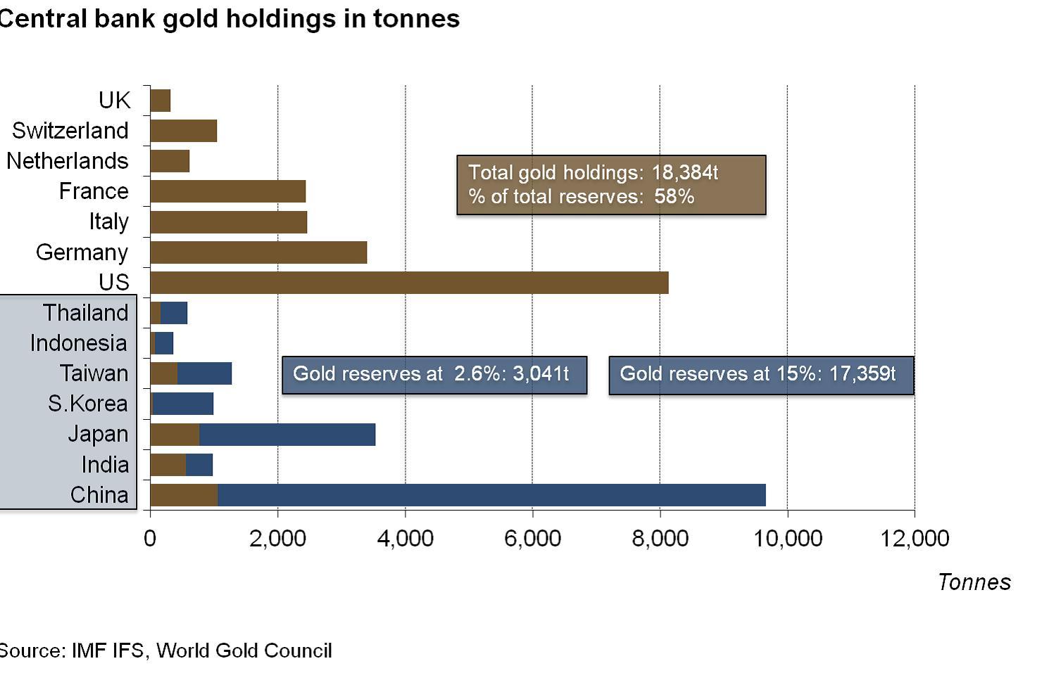 12. grafikon: …és ennek még koránt sincs vége, Forrás: Pierre Lassonde-Gold Forum Denver 2012, Conclude Zrt.