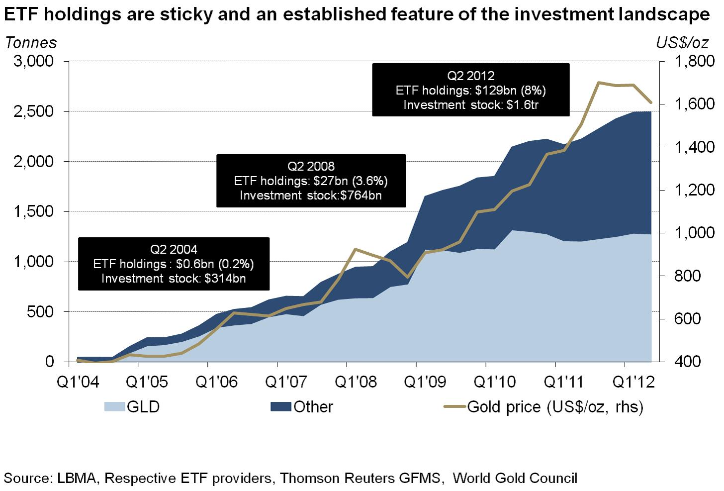 13. grafikon: Az arany ETF-ek által birtokolt fizikai arany dinamikusan nő 2004 óta. Forrás: Pierre Lassonde-Gold Forum Denver 2012, Conclude Zrt.