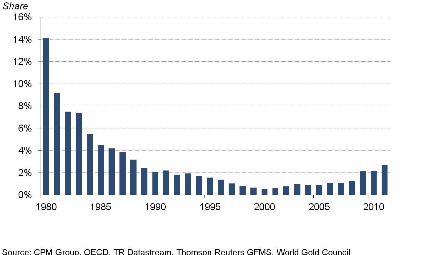 14. grafikon: Az arany aránya a globális befektetéseken belül csökkent 1980-2000 között, s azóta csak minimális mértékben nőtt, Forrás: Pierre Lassonde-Gold Forum Denver 2012, Conclude Zrt.