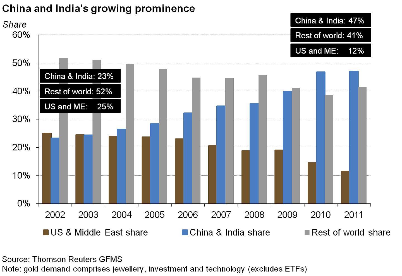 15. grafikon: Kína és India adhatja a növekvő aranykereslet oroszlánrészét; Forrás: Pierre Lassonde-Gold Forum Denver 2012, Conclude Zrt.