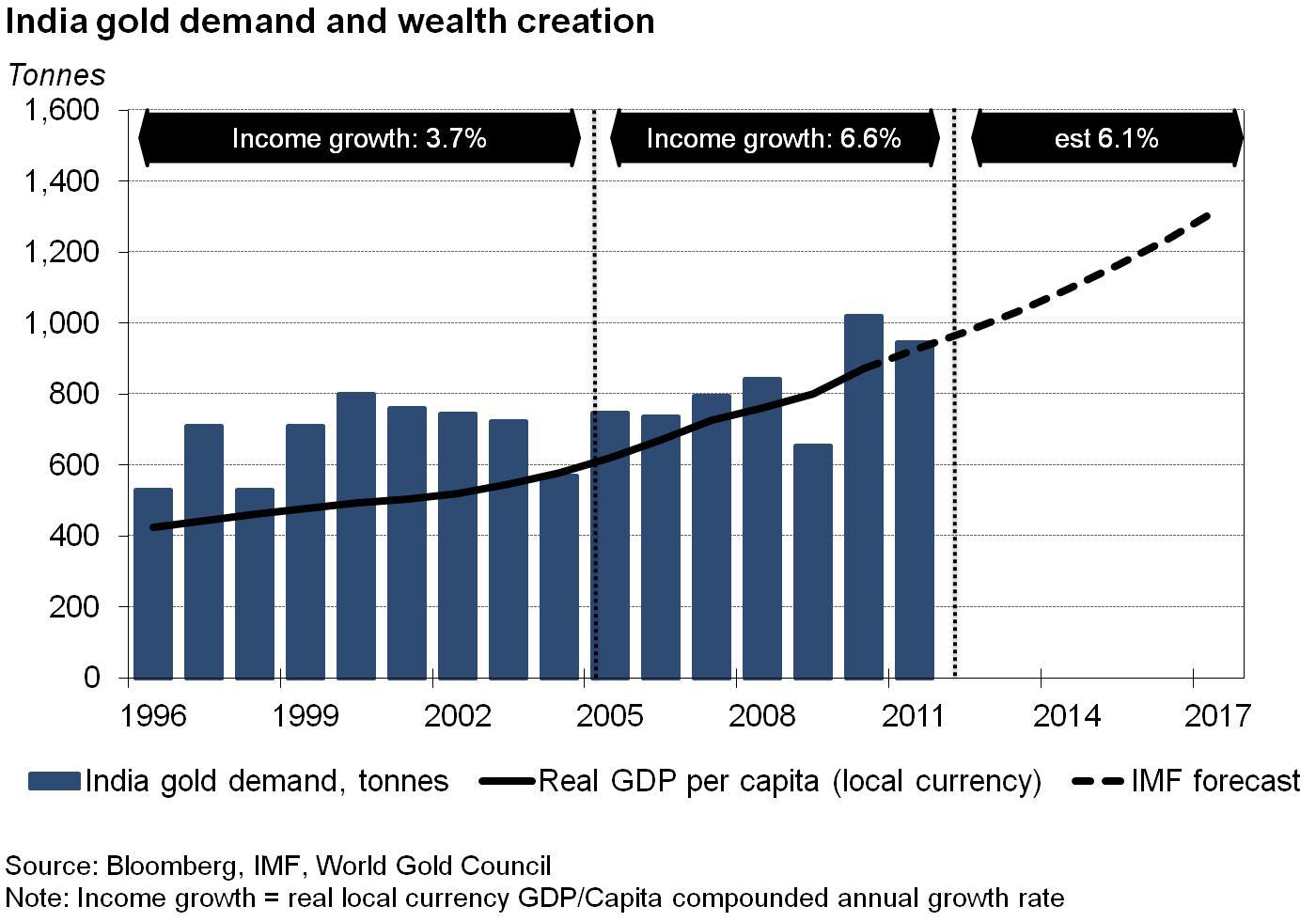 16. grafikon: India növekvő jövedelme adhat muníciót az aranykereslethez;Forrás: Pierre Lassonde-Gold Forum Denver 2012, Conclude Zrt.