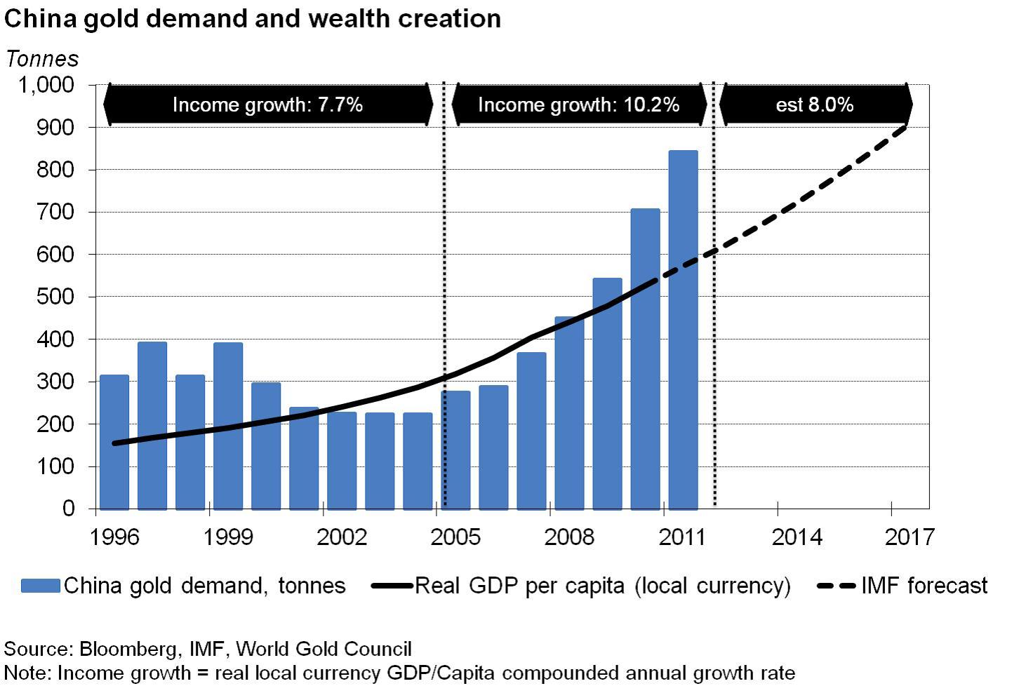 17. grafikon: A már most is legnagyobb globális aranyfogyasztó Kína aranykereslete tavaly megduplázódott, a  trend az egy főre jutó GDP növekedésével arányosan nőni fog. Forrás: Pierre Lassonde-Gold Forum Denver 2012, Conclude Zrt.