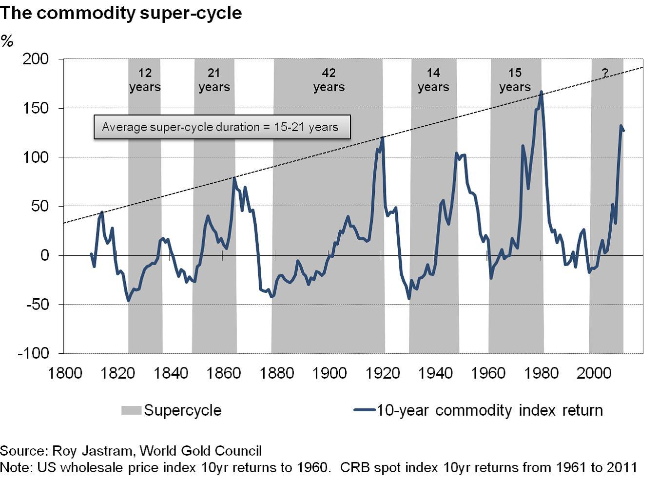 18. grafikon: A jelenlegi árupiaci áremelkedési ciklusnak még csak a felénél tartunk; Forrás: Pierre Lassonde-Gold Forum Denver 2012, Conclude Zrt.