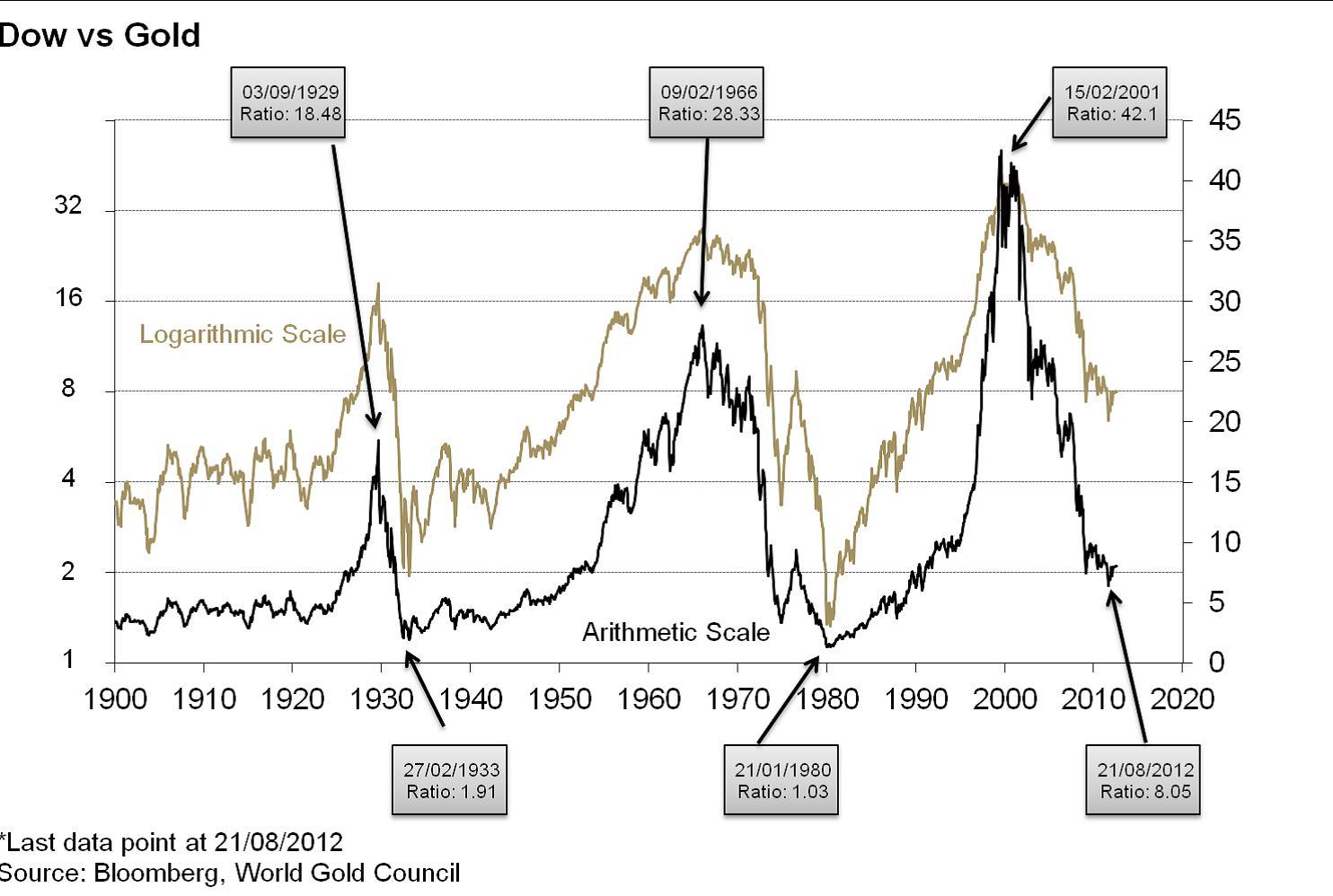 19. A Dow Jones/arany ráta alapján 13.000 dollárig is drágulhat a sárga nemesfém; Forrás: Pierre Lassonde-Gold Forum Denver 2012, Conclude Zrt.