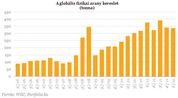 A globális fizikai arany kereslet (tonna) 2006 Q1 - 2012 Q1