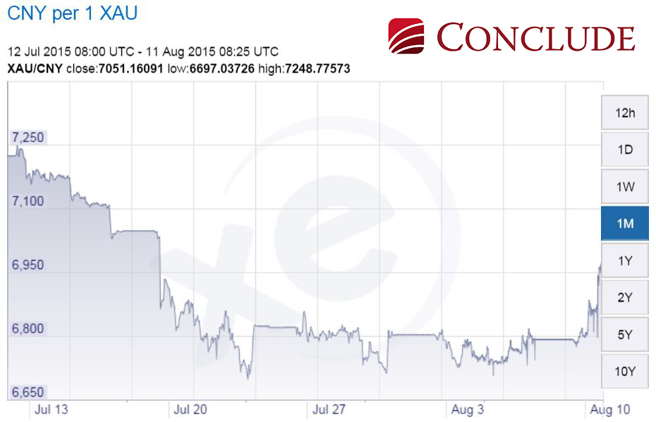 Az arany jüanban kifejezett ára a nyári mélypont után újra 7000 jüan/uncia fölé került.; Conclude Zrt.