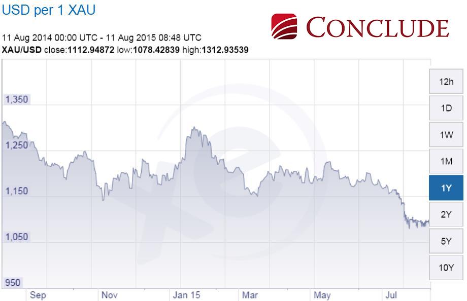 Az arany árfolyama dollárban kifejezve is mintha már túl lenne a nyári mélyponton; Conclude Zrt.