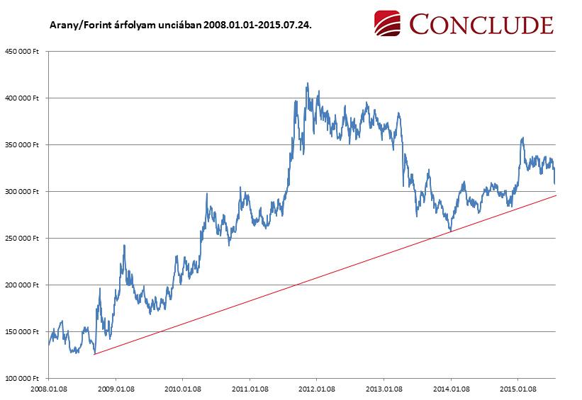 A forintban kifejezett arany grafikonon látszik, hogy a forinthoz képest az arany folyamatosan felértékelődik, de most épp az alátámasztó trendvonalhoz érkezett, azaz relatíve olcsónak számít. Az ábra tanulsága, hogy aki a múltban ezen trendvonal környékén tudott vásárolni, az forintban kifejezve jól járt. Conclude Zrt.