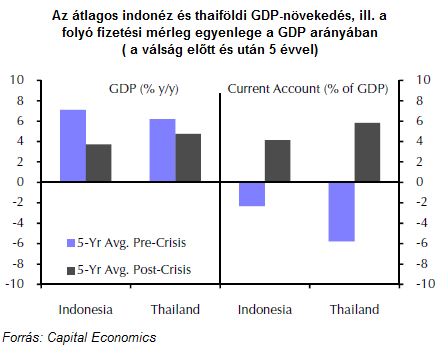 Az átlagos indonéz és thaiföldi GDP-növekedés, ill. a folyó fizetési mérleg egyenlege a GDP arányában (a válság előtt és után 5 évvel)