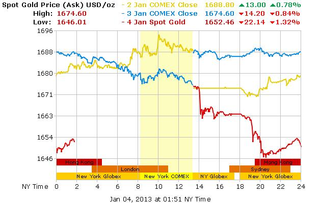 Forrás: CNBC, Bloomberg, Conclude Zrt.