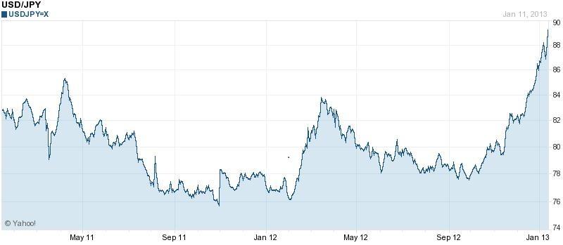 Két és fél éve nem volt ilyen gyenge a jen a dollárral szemben; Forrás: Reuters; Conclude Zrt.