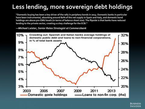 Az EU kereskedelmi hitelezése immár másfél éve csökken;Forrás: Cliff Wachtel, Conclude Zrt.