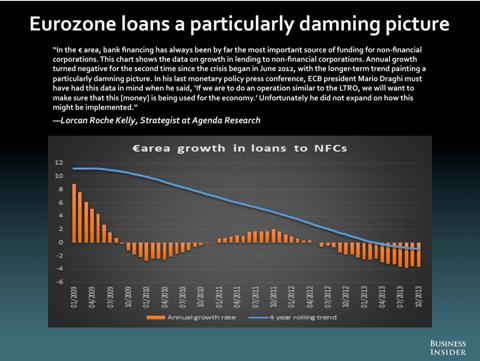 Az EU kereskedelmi hitelezése immár másfél éve csökken; Forrás: Cliff Wachtel, Conclude Zrt.