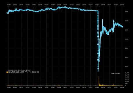A hétfői aranyárfolyam-grafikon. Forrás: blogs.marketwatch.com, Conclude Zrt.