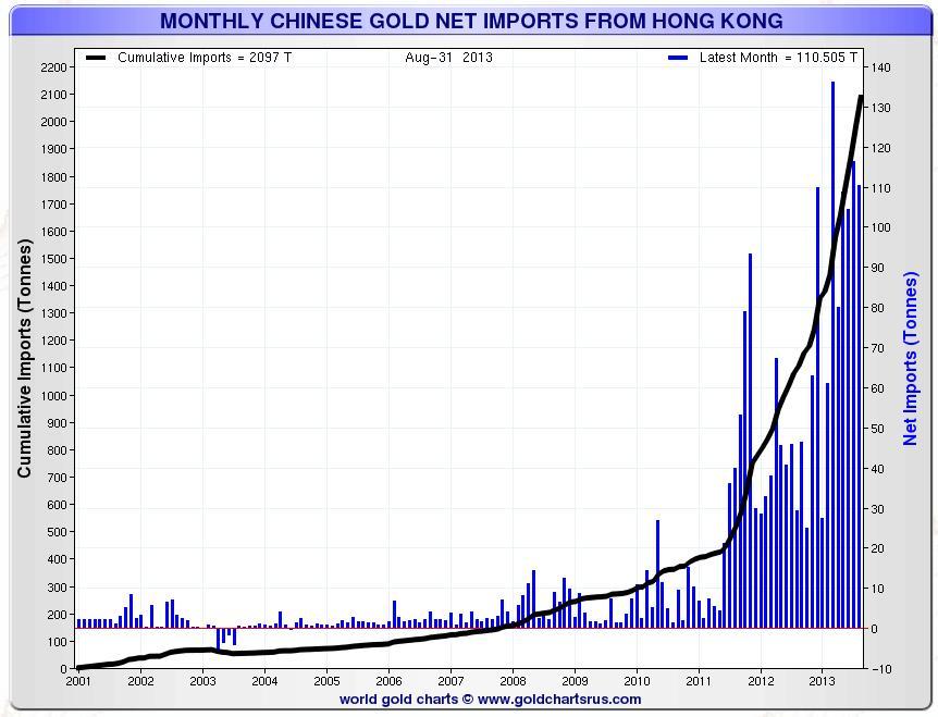 A kínai aranyimport szédületesen nőtt az utóbbi két évben; Forrás: Bloomberg, Conclude Zrt.