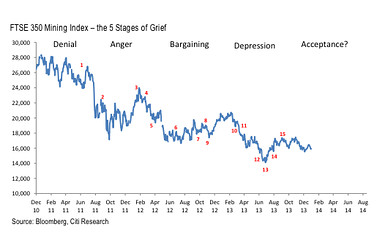 A bányarészvények három éve tartó leértékelődése megállni látszik; Forrás: The Wall Street Journal, Bloomberg, Conclude Zrt.