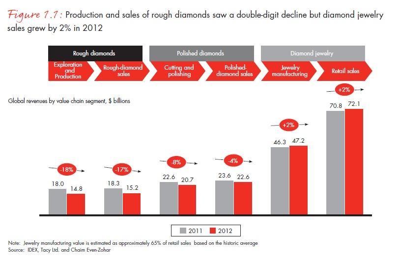 Miközben a nyersgyémánt termelése és eladásai két számjeggyel csökkentek, a gyémánt-ékszerek forgalma 2 százalékkal nőtt 2012-ben ; Forrás: Bain & Company, Inc.; Conclude Zrt.