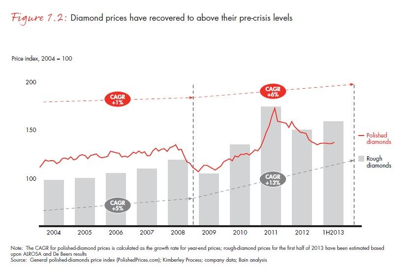 A nyersgyémánt-árak 2008 óta éves szinten 13 százalékkal nőttek és most már magasabbak a válság előttinél (CAGR: átlagos éves növekedés %-ban), Forrás: Bain & Company, Inc.; Conclude Zrt.
