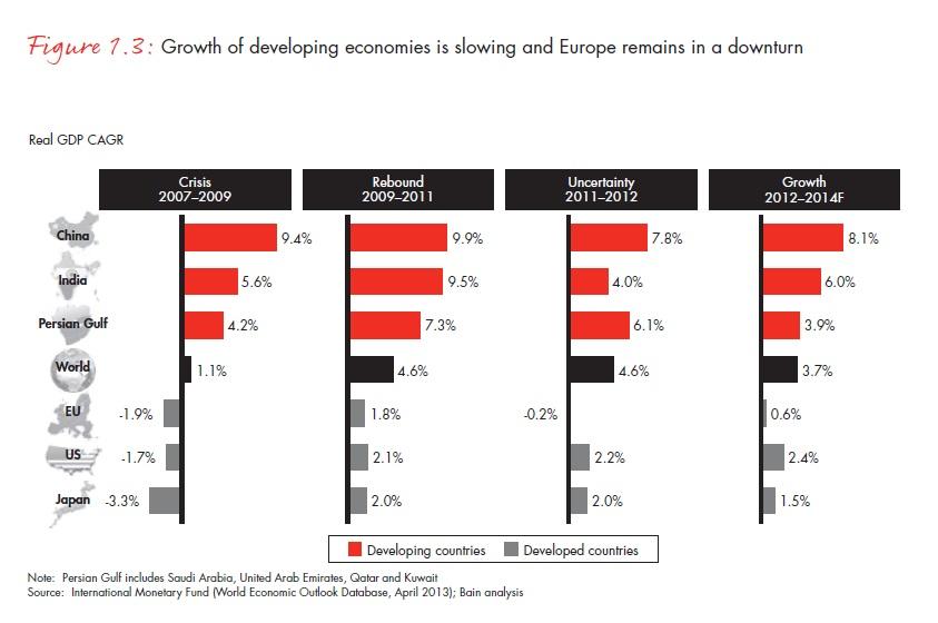 A fejlődő országok gazdaságai és Európa is lassulnak; Forrás: Bain & Company, Inc.; Conclude Zrt.