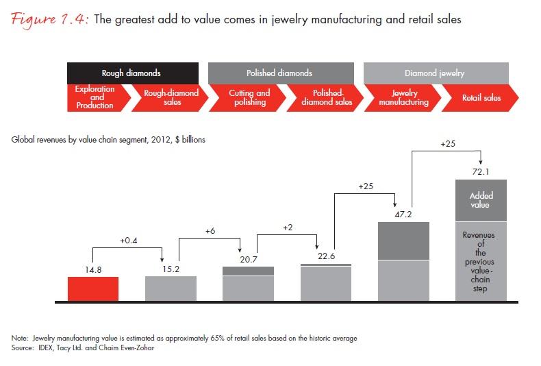 Az ékszergyártás és a kiskereskedelem során nő a legjobban a gyémánt értéke; Forrás: Bain & Company, Inc.; Conclude Zrt.