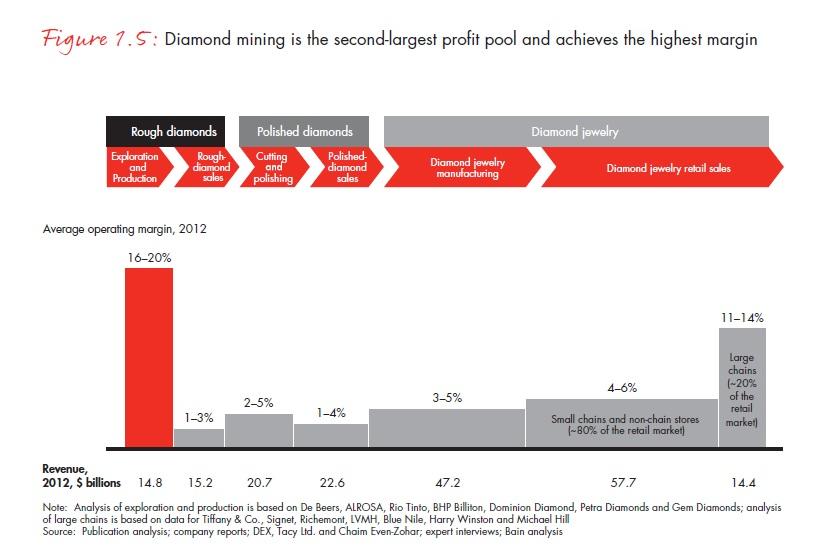 A gyémántbányászat a második legnagyobb profittermelő és marzsa a legmagasabb az értékláncon belül; Forrás: Bain & Company, Inc.; Conclude Zrt.