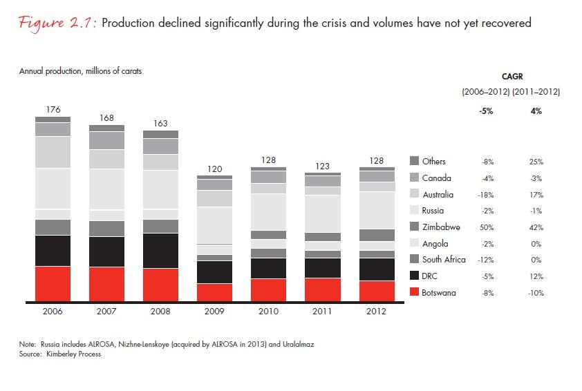 A gyémánttermelés a válság alatt jelentősen visszaesett és a volumenek a mai napig stagnálnak; Forrás: Bain & Company, Inc.; Conclude Zrt.
