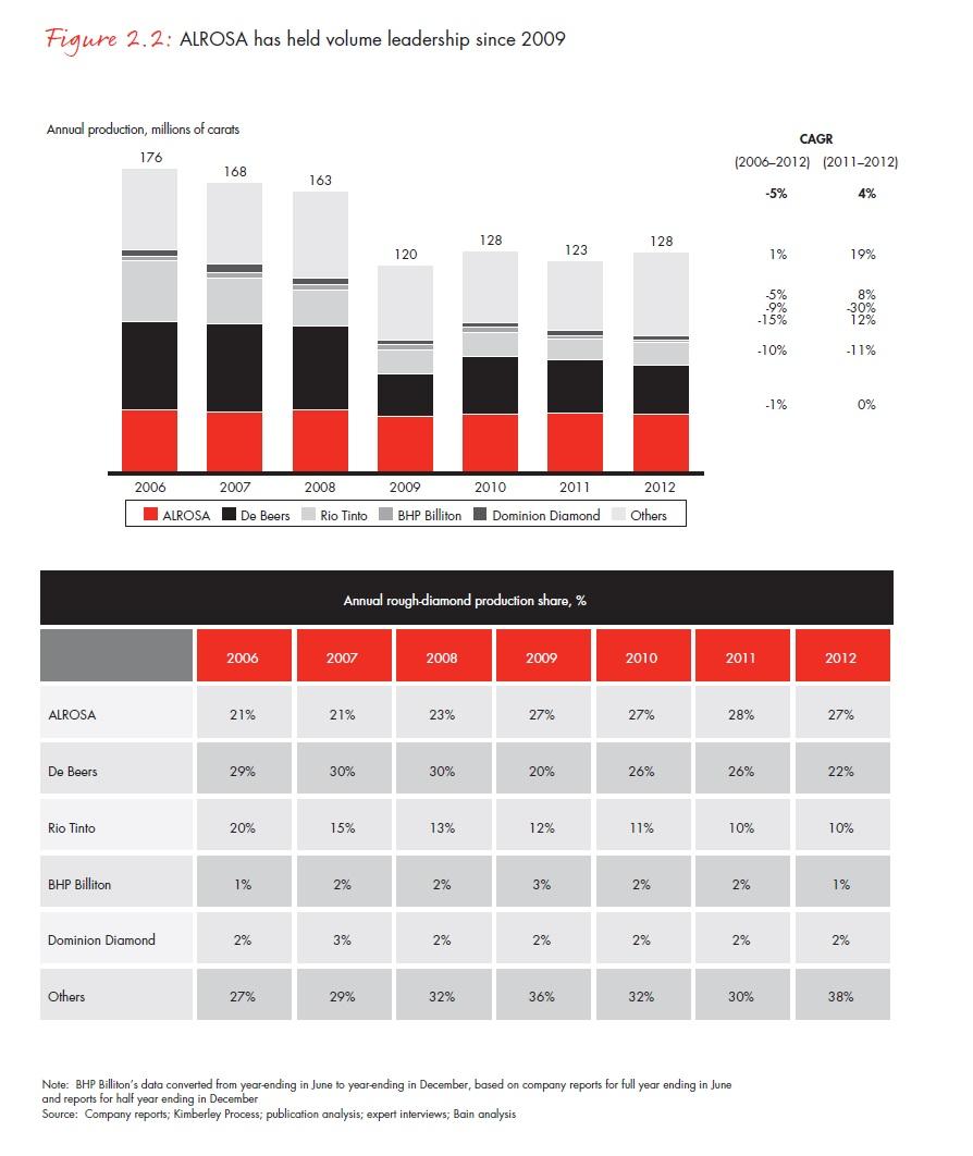 A volumenek alapján 2009 óta No. 1. orosz Alrosa 2012-ben felszínre hozott 34,4 millió karátja a világ termelésének 27 százalékát tette ki; Forrás: Bain & Company, Inc.; Conclude Zrt.