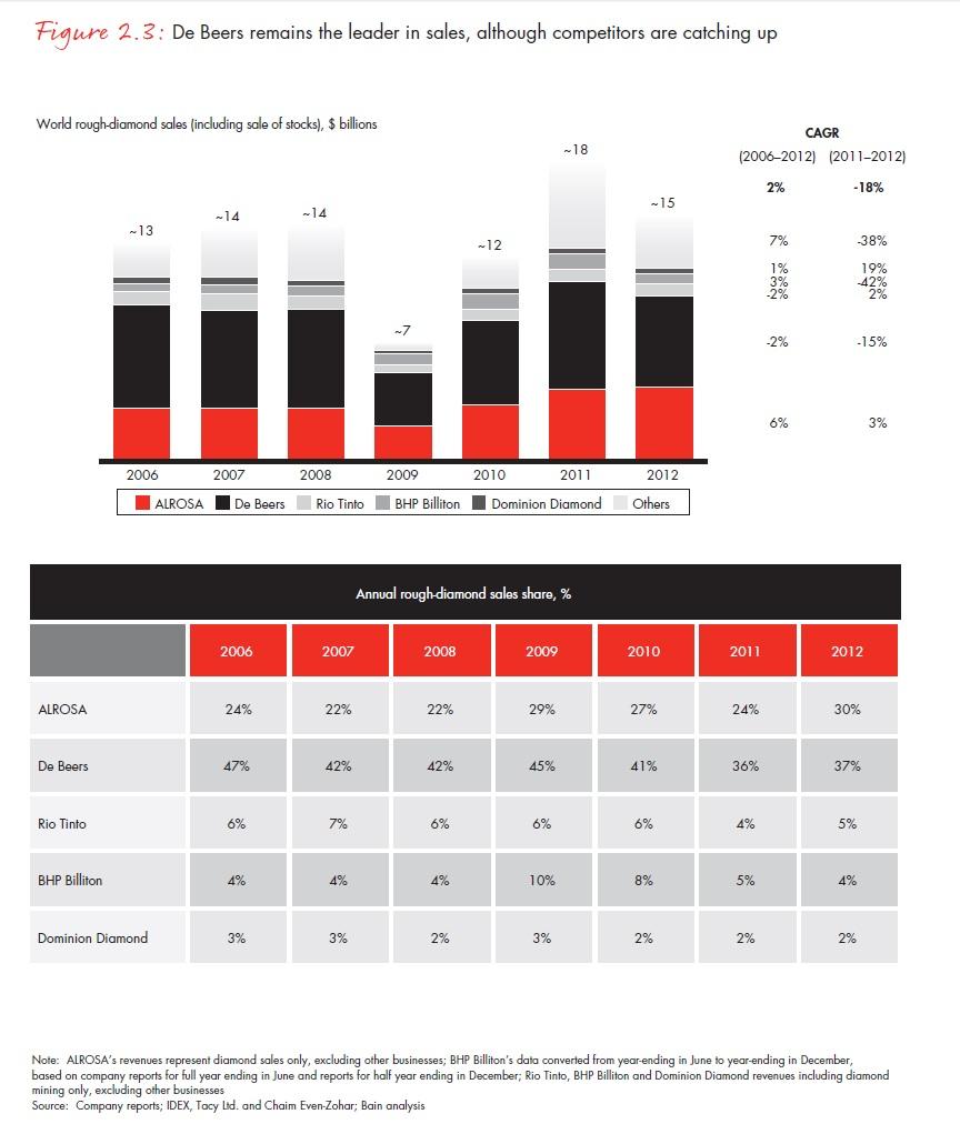 A De Beers árbevétele egyre kevesebbel haladja meg versenytársaiétForrás: Bain & Company, Inc.; Conclude Zrt.