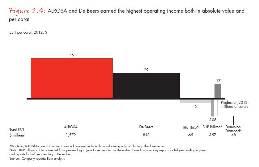 Az Alrosa és a De Beers rendelkezik a legjövedelmezőbb bányákkal; Forrás: Bain & Company, Inc.; Conclude Zrt.