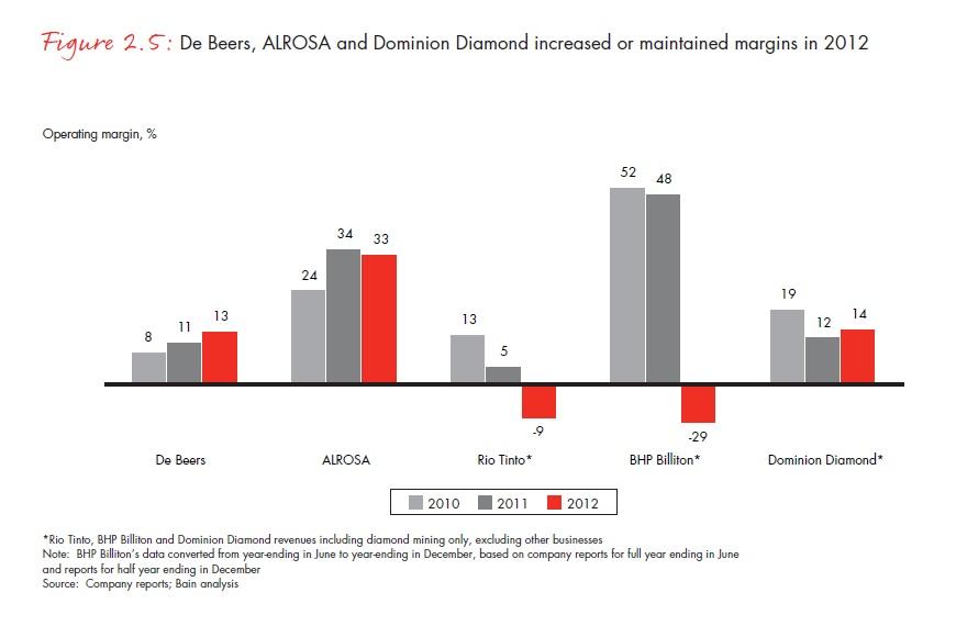 A De Beers, az Alrosa és a Dominion Diamond fenntartotta vagy növelte a jövedelmezőségét.Forrás: Bain & Company, Inc.; Conclude Zrt.