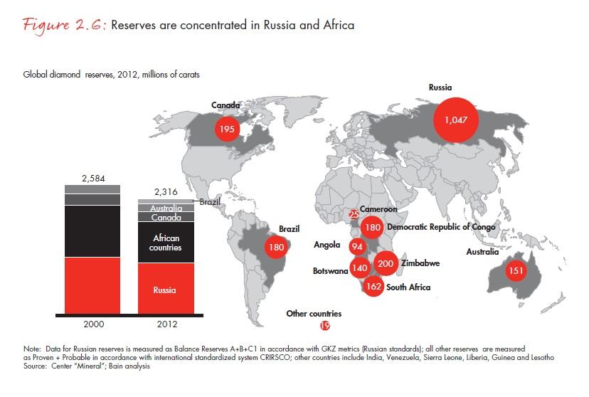 A világ gyémánt készletei koncentráltak, azok 70 százaléka Afrikában és Oroszországban találhatók; Forrás: Bain & Company, Inc.; Conclude Zrt.
