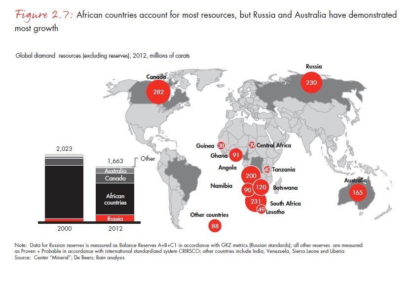 A gyémánt készleteken felüli gyémánt tartalékok alakulása. Afrika rendelkezik a legtöbb tartalékkal, bár a geológiai feltárás gyorsabb Oroszországban és Ausztráliában.; Forrás: Bain & Company, Inc.; Conclude Zrt.