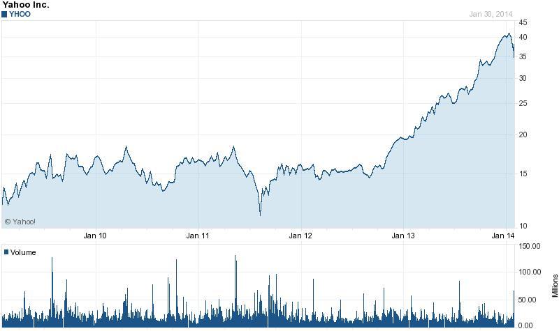 Történelmi csúcsok közelében a Yahoo-részvények; Forrás: investorplace.com, International Business Times, The Wall Street Journal, Conclude Zrt..