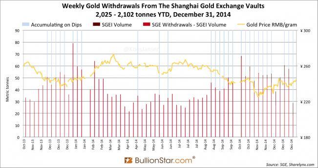 A sanghaji aranytőzsde elmúlt egy évi…; Forrás: www.bullionstar.com, Conclude Zrt.
