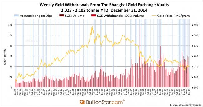 …és utóbbi hatévi fizikai arany kiszállítása heti bontásban (sárgával az arany grammjának jüanban kifejezett árfolyama); Forrás: www.bullionstar.com, Conclude Zrt.