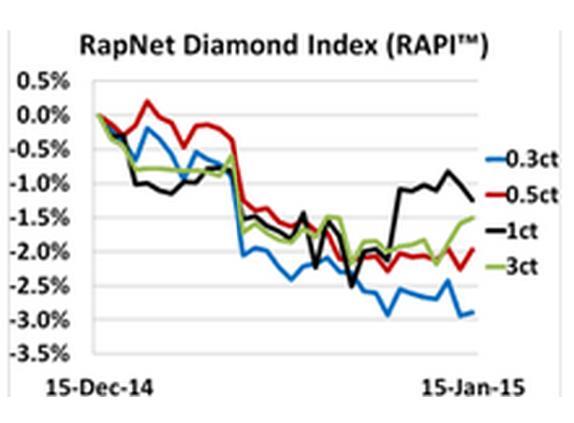 A csiszolt gyémántárak a nem kielégítő évvégi forgalom hatására lefelé mozogtak az elmúlt hónapban; Forrás: polishedprices.com, Bloomberg, Conclude Zrt.